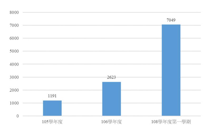 圖5:105 106、108 1授課時數長條圖